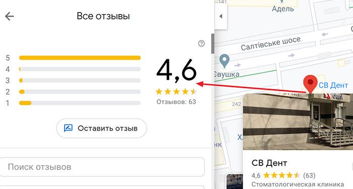 Отзывы и рейтинг стоматологий SV Dent в Харькове 2